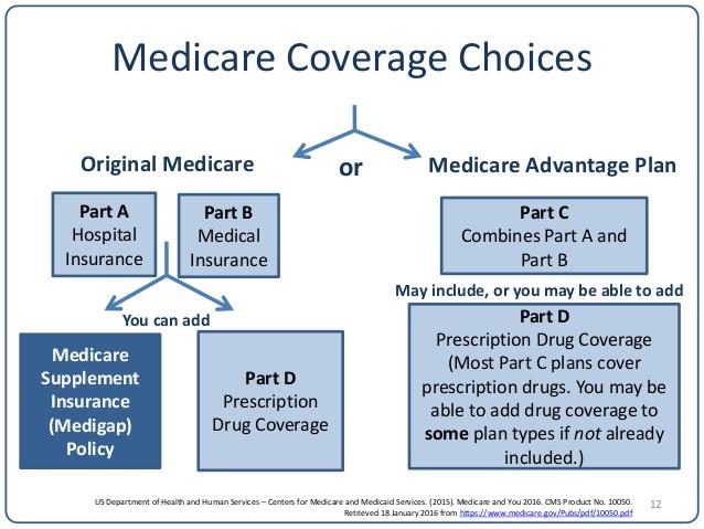 MedicareComparisonChoices